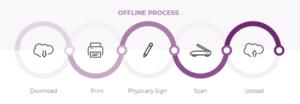 Offline-process eSignature